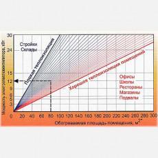 Самостоятельный расчёт тепловой мощности