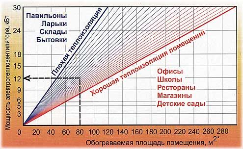 Как посчитать теплопотери дома калькулятор